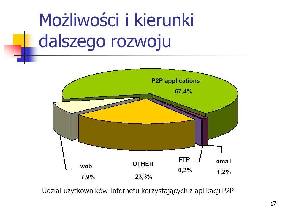 17 Możliwości i kierunki dalszego rozwoju Udział użytkowników Internetu korzystających z aplikacji P2P