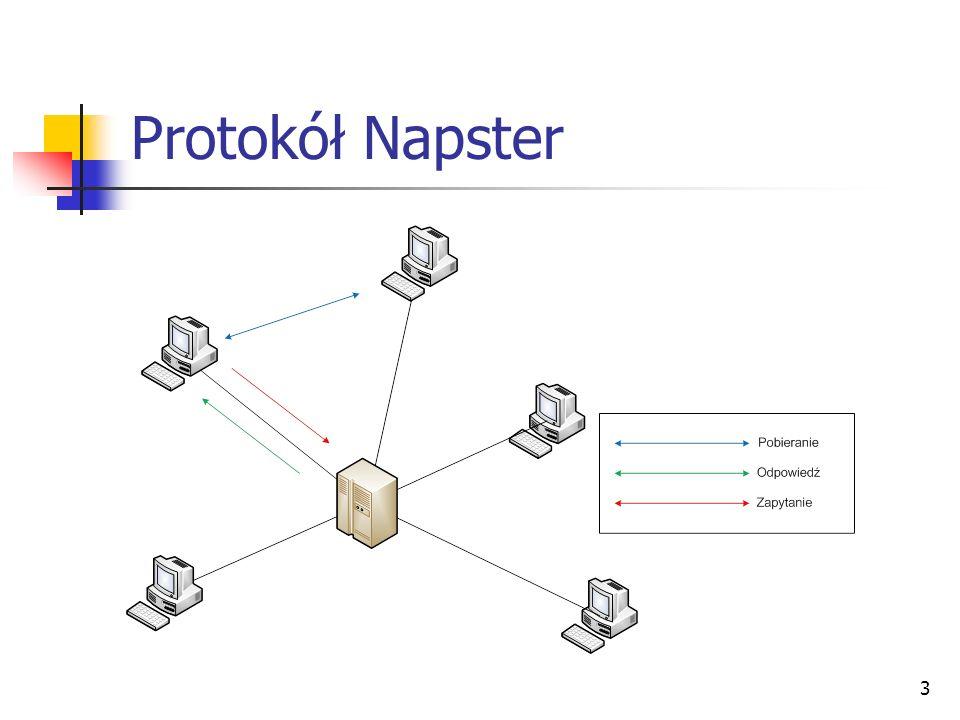 3 Protokół Napster