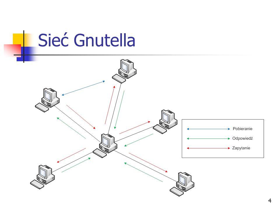 4 Sieć Gnutella