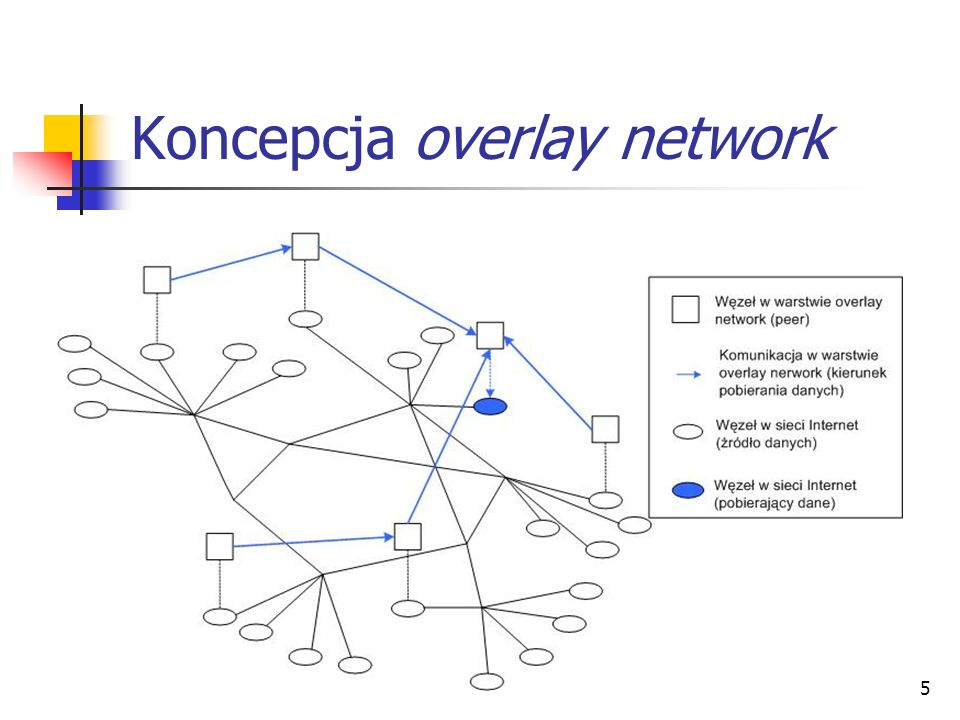 5 Koncepcja overlay network