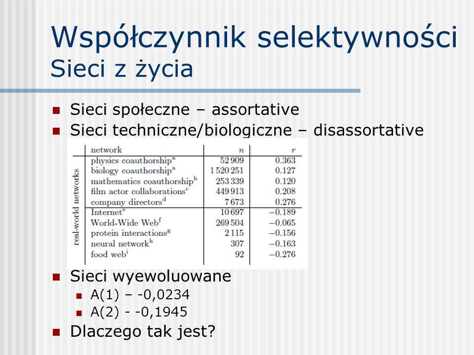 Współczynnik selektywności Sieci z życia Sieci społeczne – assortative Sieci techniczne/biologiczne – disassortative Sieci wyewoluowane A(1) – -0,0234