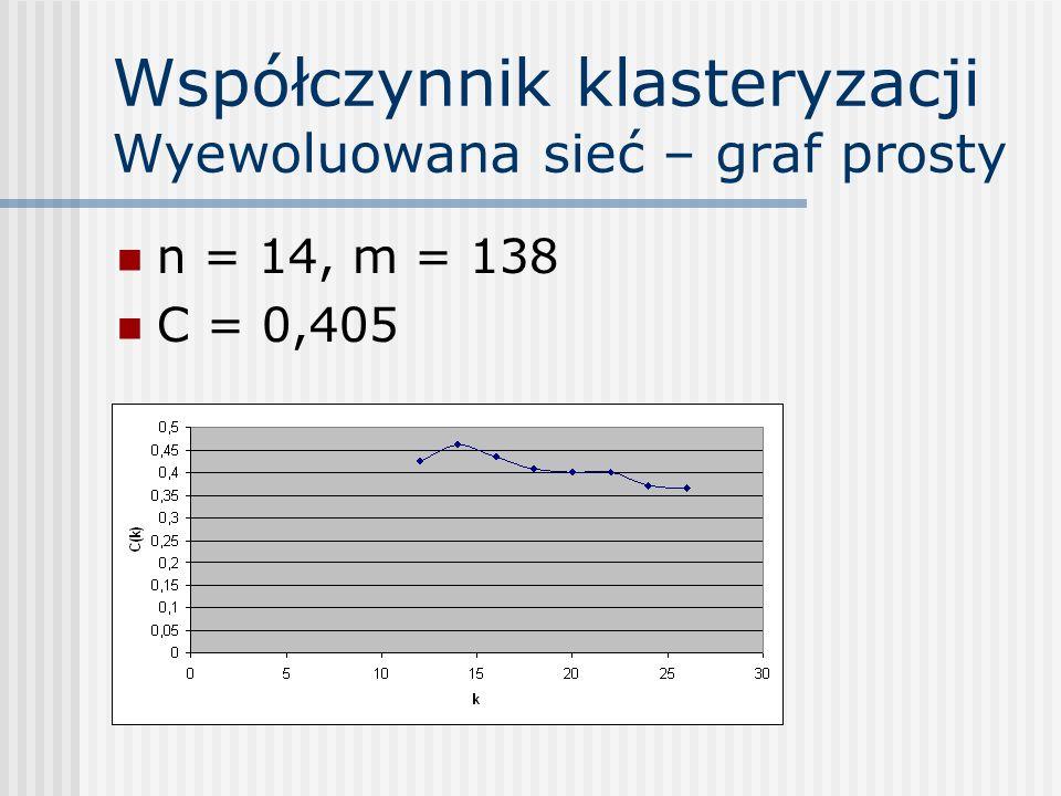 Współczynnik klasteryzacji Wyewoluowana sieć – graf prosty n = 14, m = 138 C = 0,405
