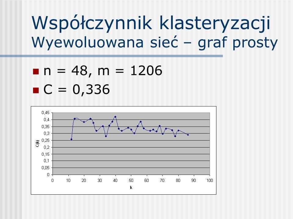 Współczynnik klasteryzacji Wyewoluowana sieć – graf prosty n = 48, m = 1206 C = 0,336