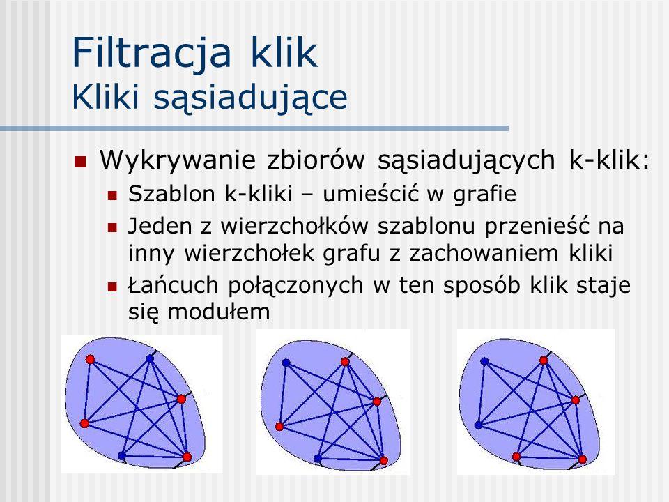 Filtracja klik Kliki sąsiadujące Wykrywanie zbiorów sąsiadujących k-klik: Szablon k-kliki – umieścić w grafie Jeden z wierzchołków szablonu przenieść