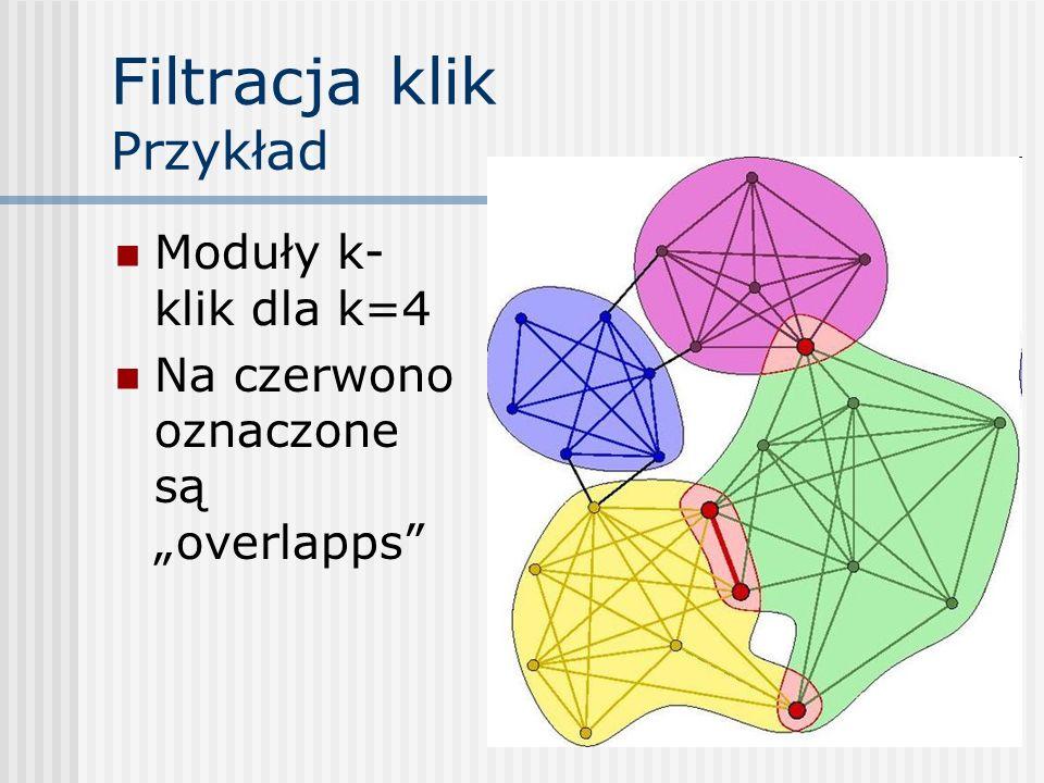 Filtracja klik Przykład Moduły k- klik dla k=4 Na czerwono oznaczone są overlapps