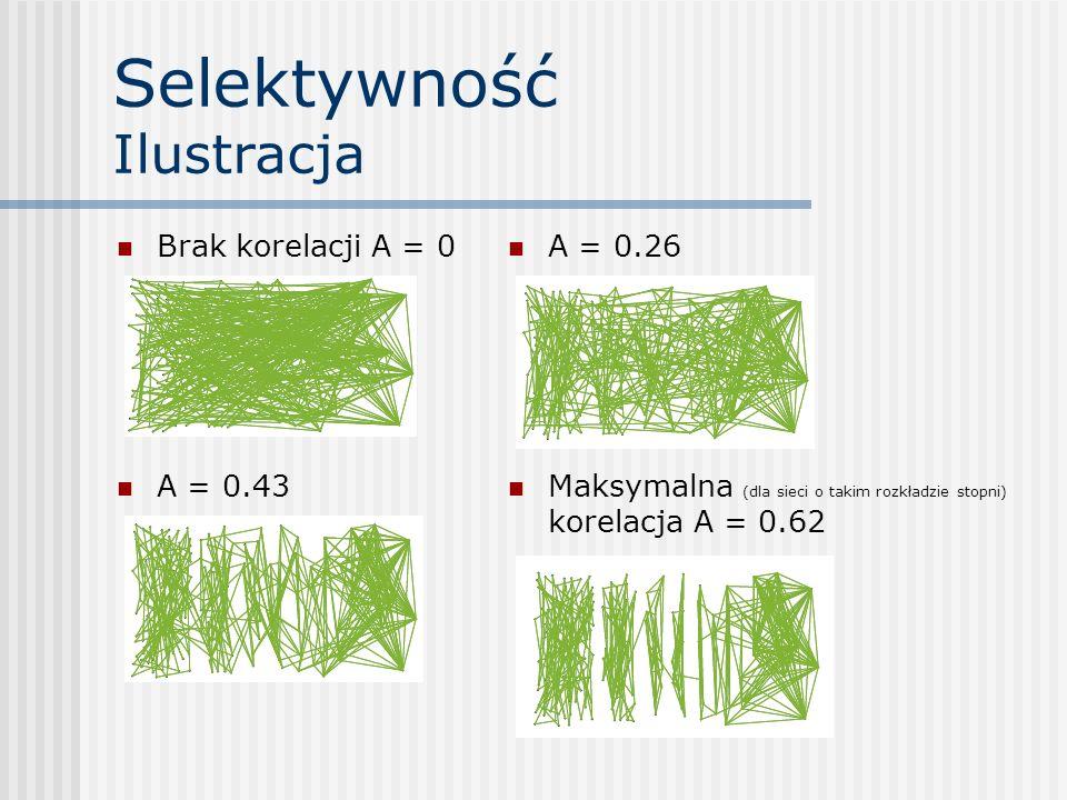 Selektywność Ilustracja Brak korelacji A = 0 A = 0.26 A = 0.43 Maksymalna (dla sieci o takim rozkładzie stopni) korelacja A = 0.62