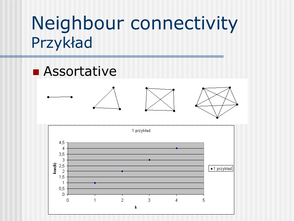 Neighbour connectivity Przykład Steel assortative
