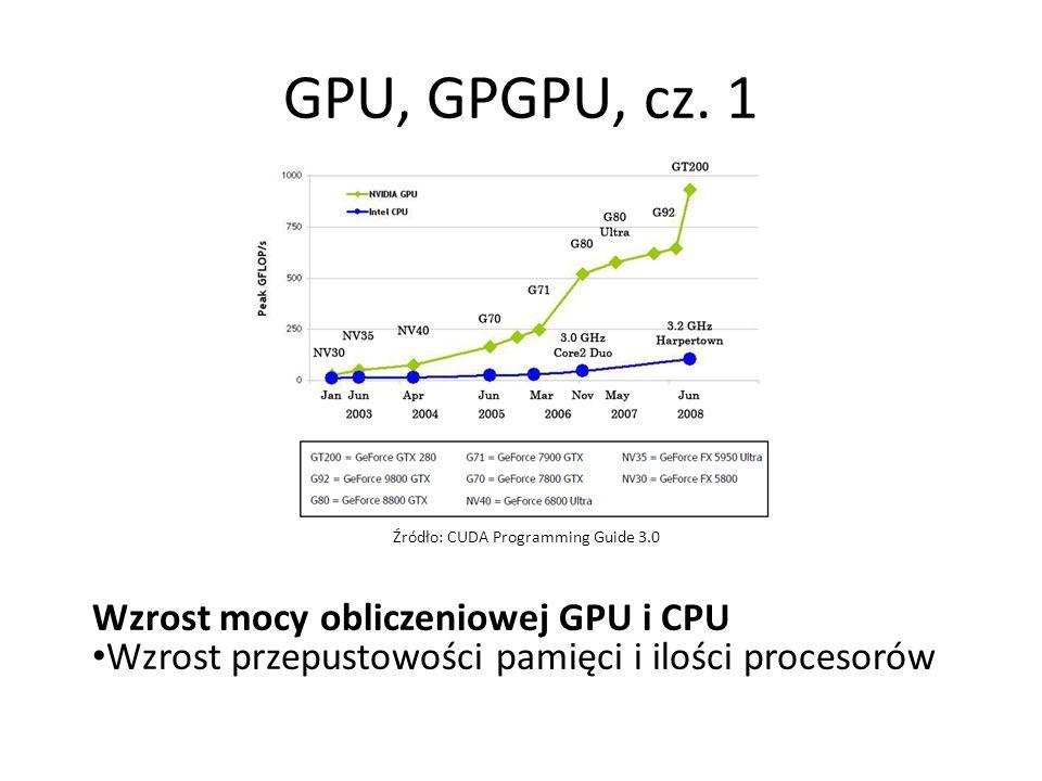 GPU, GPGPU, cz.