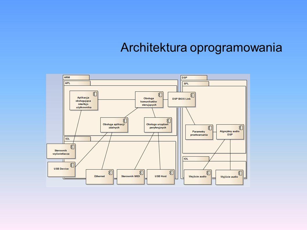 Rezultat Poprawa wydajności rozwiązania poprzez zmianę platformy sprzętowej Nowe możliwości – zwiększenie dostępności systemu Modułowa, rozszerzalna architektura oprogramowania systemu (nie tylko samego urządzenia audio)