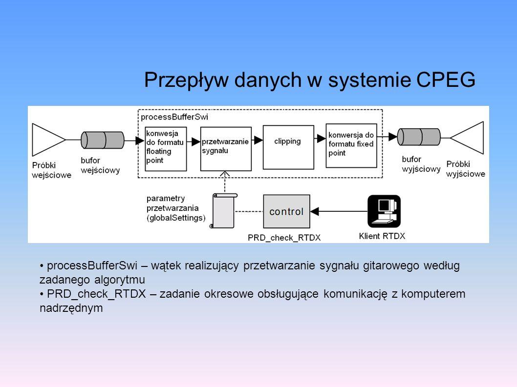 Przepływ danych w systemie CPEG processBufferSwi – wątek realizujący przetwarzanie sygnału gitarowego według zadanego algorytmu PRD_check_RTDX – zadan