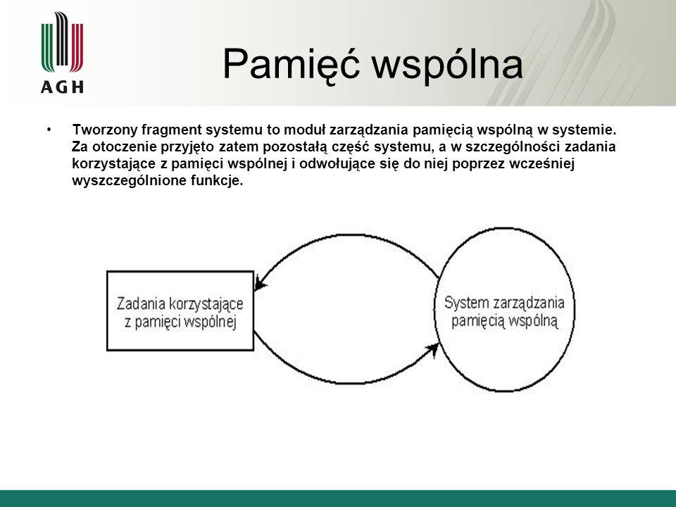 Pamięć wspólna Tworzony fragment systemu to moduł zarządzania pamięcią wspólną w systemie. Za otoczenie przyjęto zatem pozostałą część systemu, a w sz