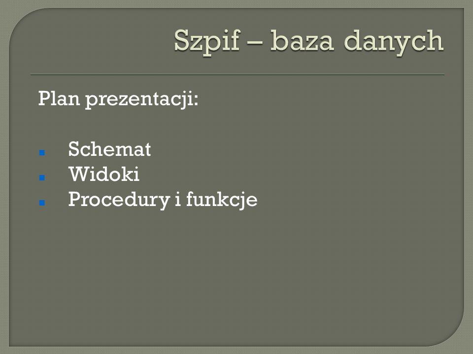 Plan prezentacji: Schemat Widoki Procedury i funkcje
