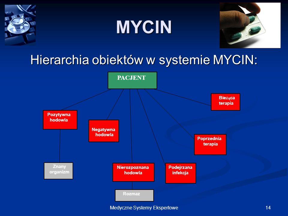 14Medyczne Systemy Ekspertowe MYCIN Hierarchia obiektów w systemie MYCIN: PACJENT Pozytywna hodowla Znany organizm Rozmaz Negatywna hodowla Nierozpozn