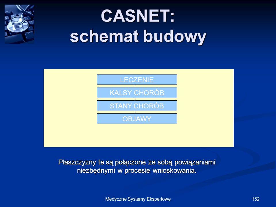 152Medyczne Systemy Ekspertowe LECZENIE KALSY CHORÓB STANY CHORÓB OBJAWY CASNET: schemat budowy Płaszczyzny te są połączone ze sobą powiązaniami niezb