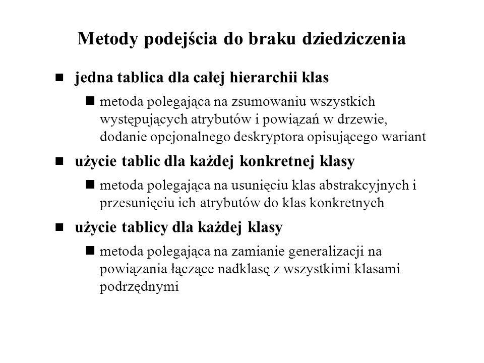Metody podejścia do braku dziedziczenia jedna tablica dla całej hierarchii klas metoda polegająca na zsumowaniu wszystkich występujących atrybutów i p
