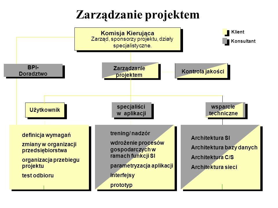 Zarządzanie projektem Komisja Kierująca Użytkownik specjaliści w aplikacji specjaliści w aplikacji Architektura SI Architektura bazy danych Architektu