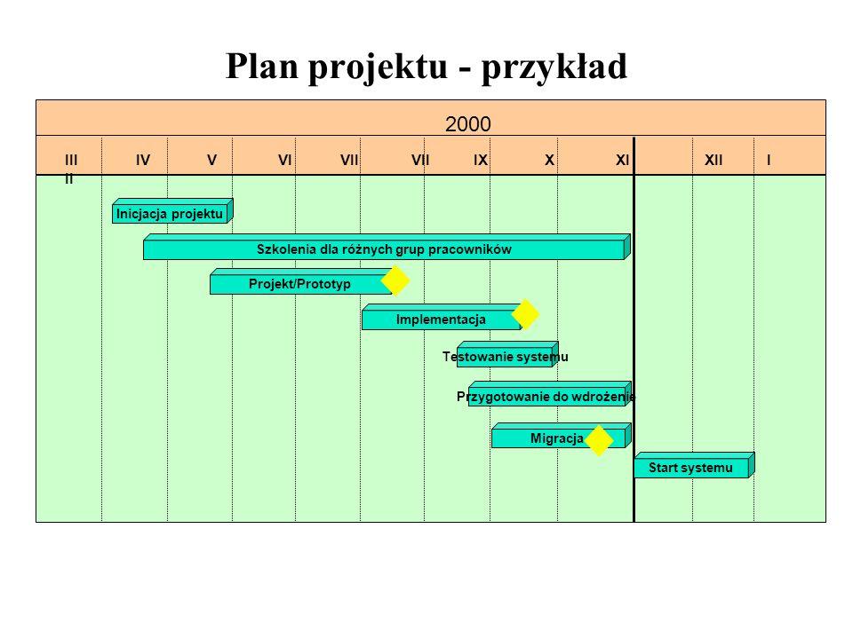 Plan projektu - przykład IIIIVVVIVIIVIIIXXXIXIII II 2000 Inicjacja projektu Szkolenia dla różnych grup pracowników Implementacja Testowanie systemu Pr