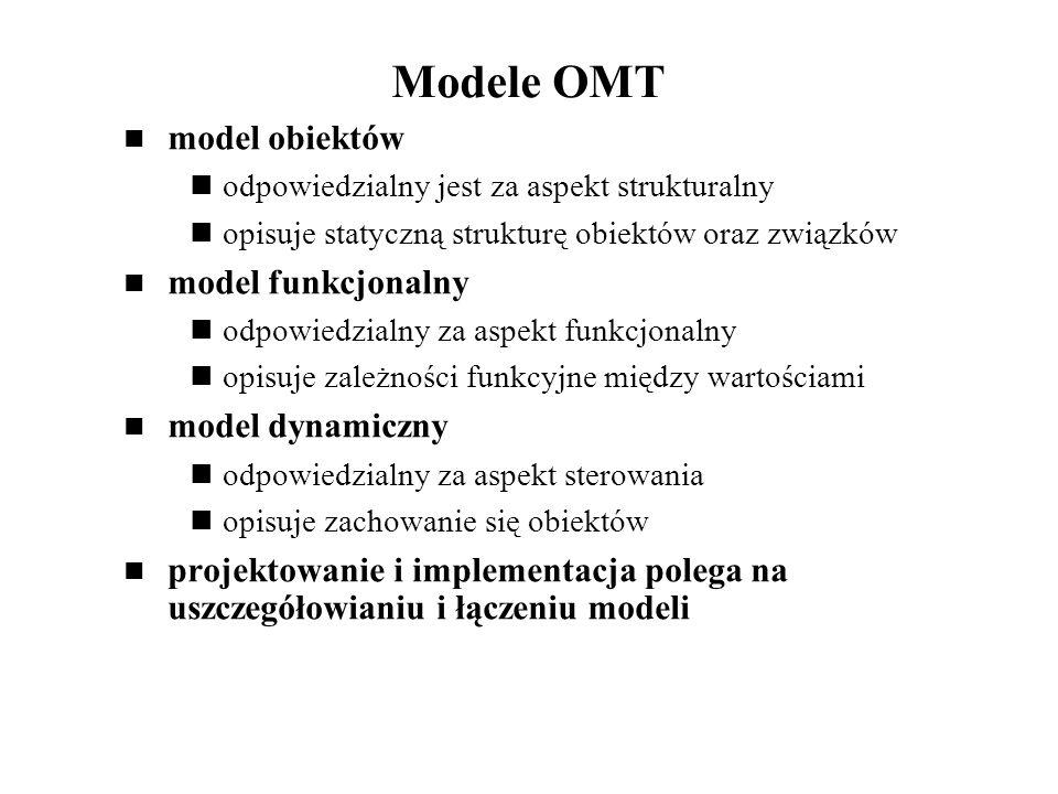 Modele OMT model obiektów odpowiedzialny jest za aspekt strukturalny opisuje statyczną strukturę obiektów oraz związków model funkcjonalny odpowiedzialny za aspekt funkcjonalny opisuje zależności funkcyjne między wartościami model dynamiczny odpowiedzialny za aspekt sterowania opisuje zachowanie się obiektów projektowanie i implementacja polega na uszczegółowianiu i łączeniu modeli
