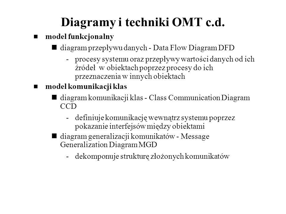 Diagramy i techniki OMT c.d. model funkcjonalny diagram przepływu danych - Data Flow Diagram DFD -procesy systemu oraz przepływy wartości danych od ic
