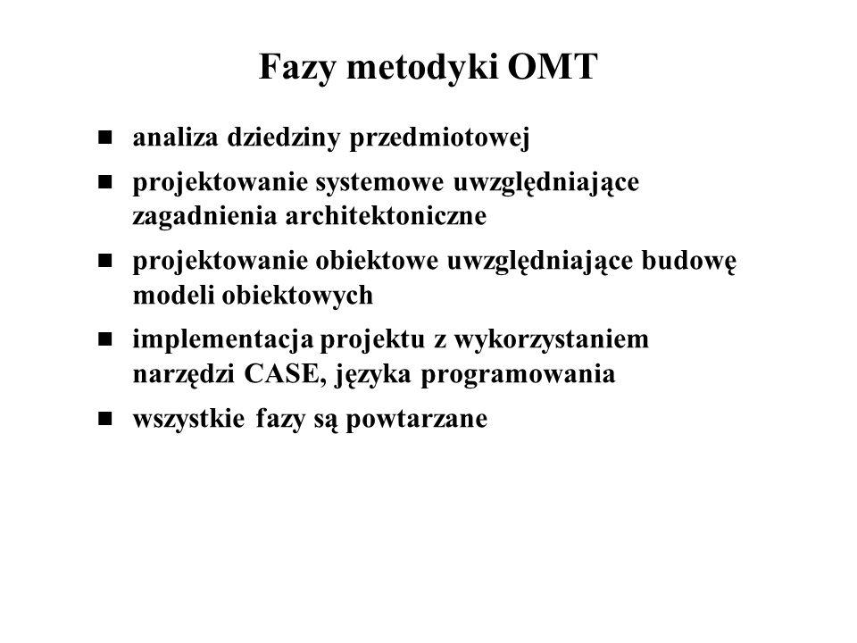 Fazy metodyki OMT analiza dziedziny przedmiotowej projektowanie systemowe uwzględniające zagadnienia architektoniczne projektowanie obiektowe uwzględniające budowę modeli obiektowych implementacja projektu z wykorzystaniem narzędzi CASE, języka programowania wszystkie fazy są powtarzane