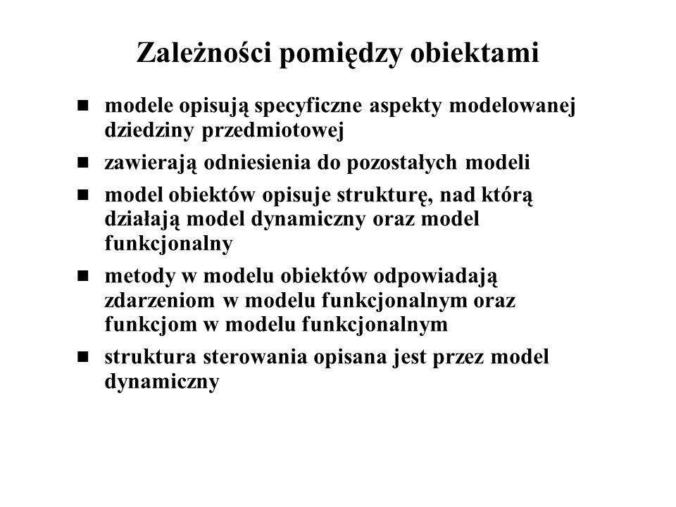Zależności pomiędzy obiektami modele opisują specyficzne aspekty modelowanej dziedziny przedmiotowej zawierają odniesienia do pozostałych modeli model obiektów opisuje strukturę, nad którą działają model dynamiczny oraz model funkcjonalny metody w modelu obiektów odpowiadają zdarzeniom w modelu funkcjonalnym oraz funkcjom w modelu funkcjonalnym struktura sterowania opisana jest przez model dynamiczny