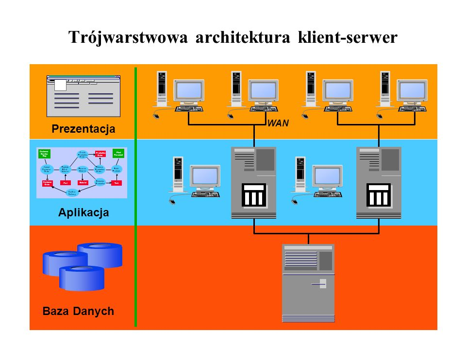 Trójwarstwowa architektura klient-serwer WAN Prezentacja Aplikacja Baza Danych Create Production Orders Release Production Orders Schedule Production