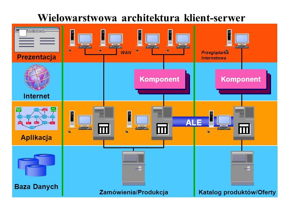 Wielowarstwowa architektura klient-serwer WAN Prezentacja Aplikacja Baza Danych Create Production Orders Release Production Orders Schedule Production