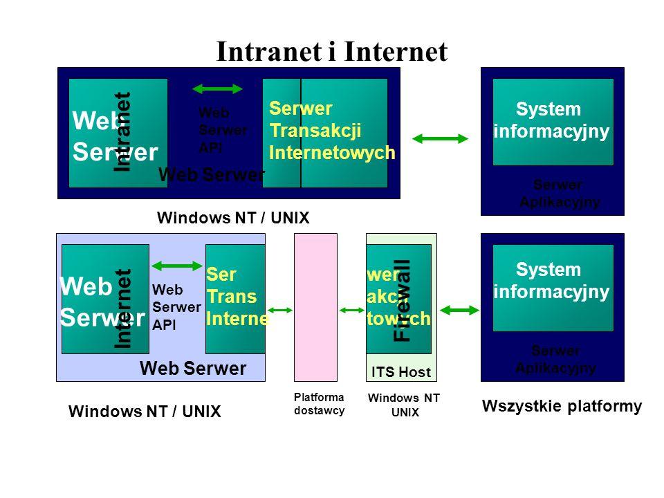 Intranet i Internet Web Serwer Web Serwer API System informacyjny Serwer Aplikacyjny Windows NT / UNIX Wszystkie platformy Serwer Transakcji Interneto