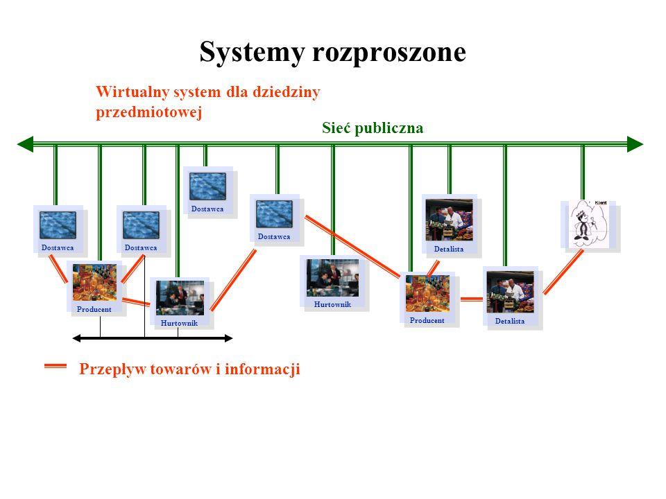 Systemy rozproszone Detalista Hurtownik Producent Wirtualny system dla dziedziny przedmiotowej Dostawca Hurtownik Detalista Producent Sieć publiczna P