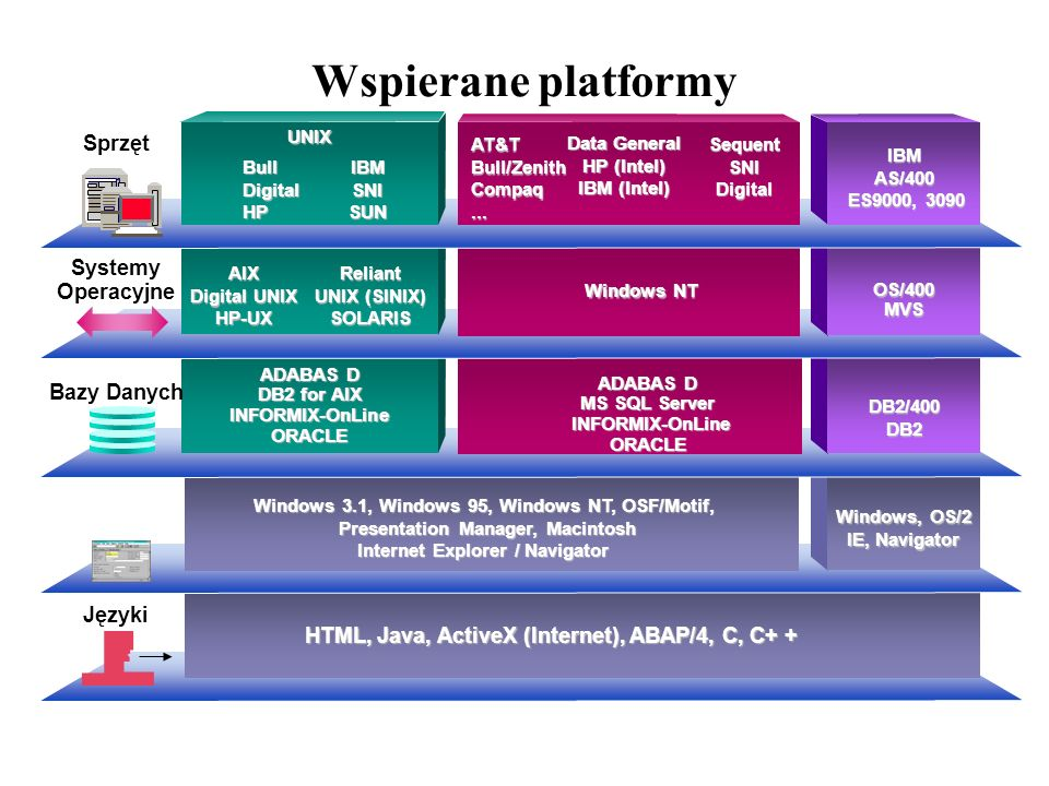 Wspierane platformy ADABAS D DB2 for AIX INFORMIX-OnLineORACLE Windows 3.1, Windows 95, Windows NT, OSF/Motif, Presentation Manager, Macintosh Interne