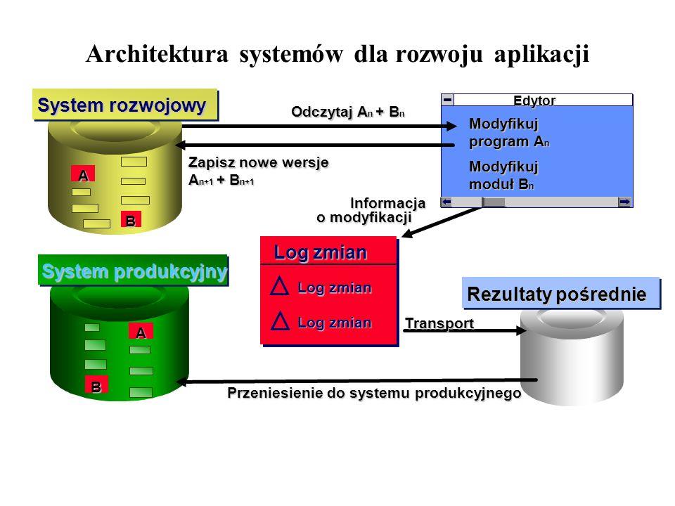 Architektura systemów dla rozwoju aplikacji Log zmian Edytor Modyfikuj program A n Modyfikuj moduł B n A B System rozwojowy Odczytaj A n + B n Zapisz