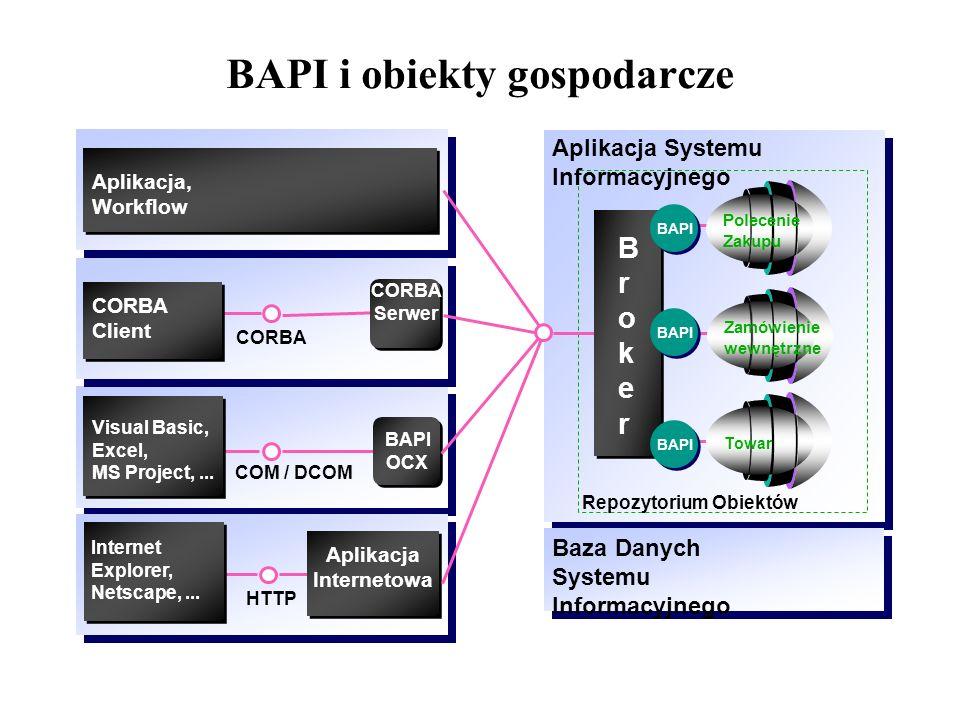 BAPI i obiekty gospodarcze COM / DCOM CORBA Aplikacja, Workflow CORBA Serwer BAPI OCX Visual Basic, Excel, MS Project,... Aplikacja Internetowa HTTP I