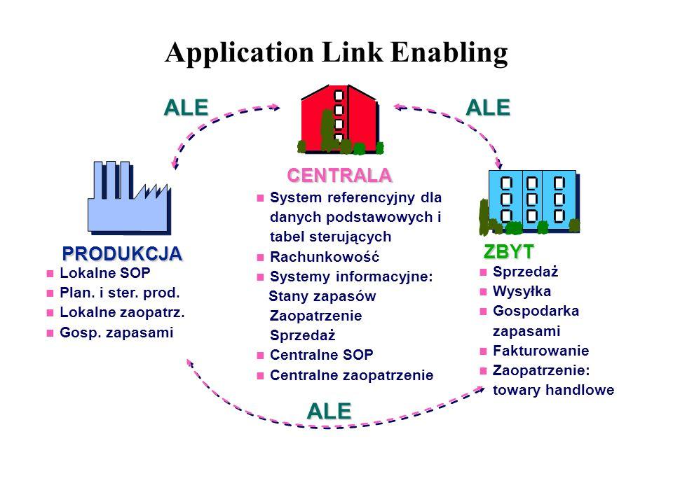 Application Link Enabling ALE Lokalne SOP Plan. i ster. prod. Lokalne zaopatrz. Gosp. zapasami ALE System referencyjny dla danych podstawowych i tabel