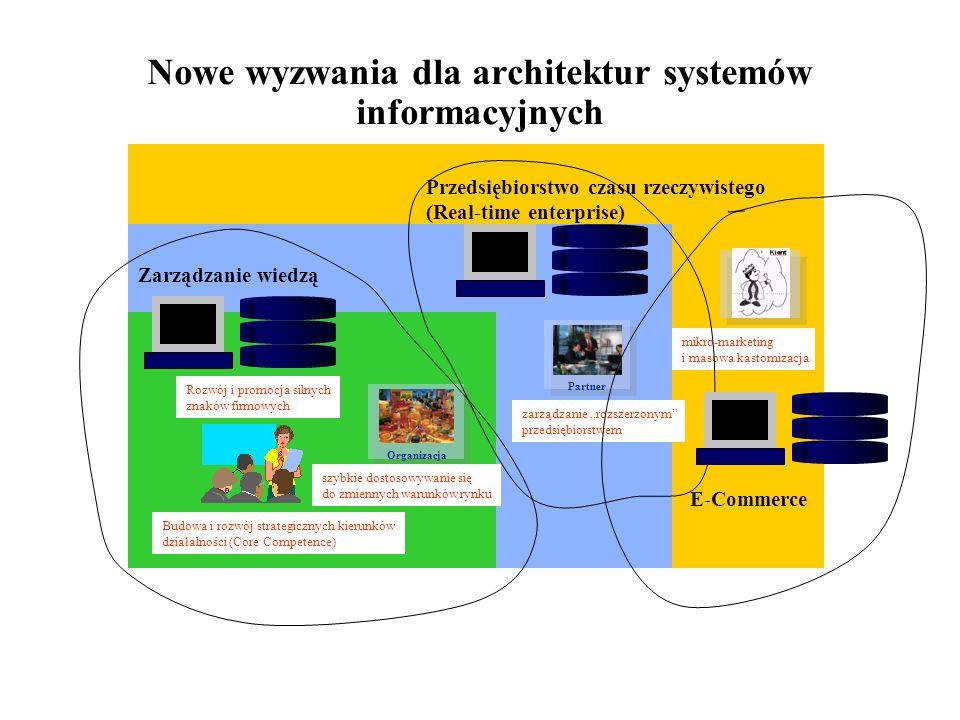 Nowe wyzwania dla architektur systemów informacyjnych Partner Organizacja Budowa i rozwój strategicznych kierunków działalności (Core Competence) Rozw