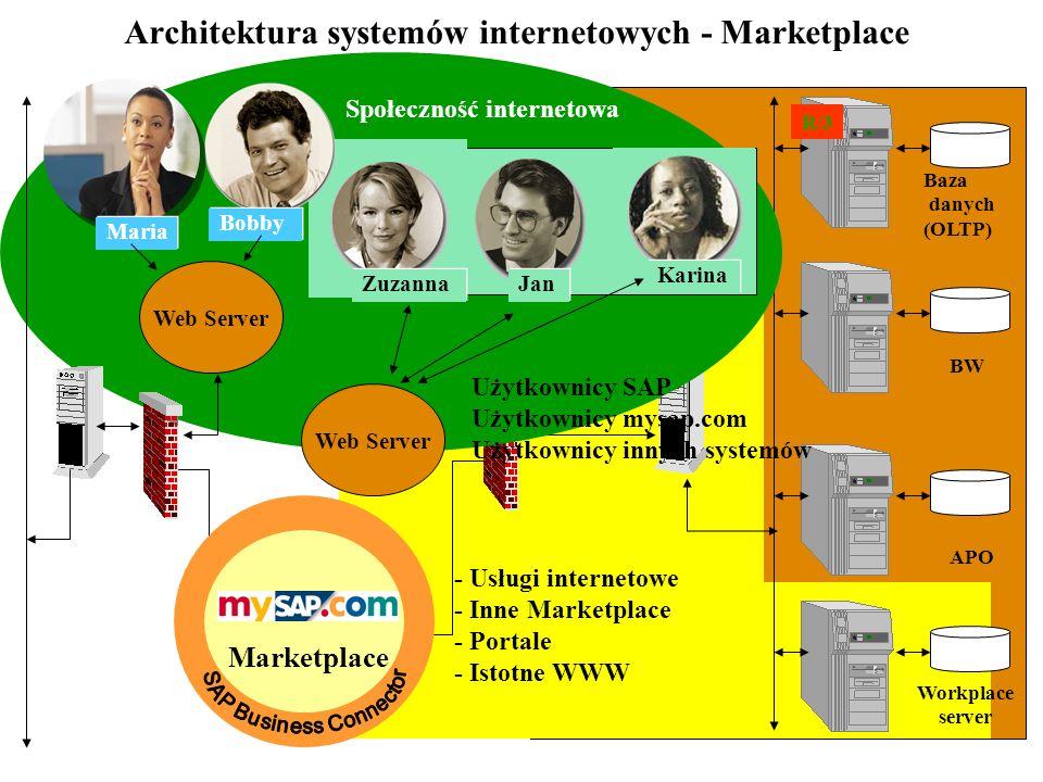 Architektura systemów internetowych - Marketplace Dostawca Sprawdzenie zapotrzebowania Klient śledzenie realizacji zamówienia Klient Złożenie zamówien