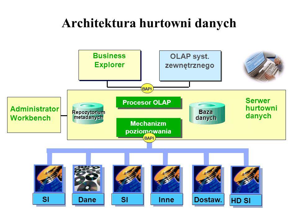 Architektura hurtowni danych Serwer hurtowni danych Administrator Workbench BAPI OLAP syst. zewnętrznego HD SI SI Inne Dane Dostaw. Procesor OLAP Mech