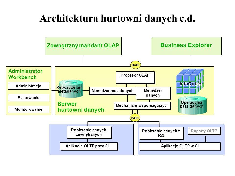 Architektura hurtowni danych c.d. Aplikacje OLTP poza SI InfoCubes Procesor OLAP Menedżer metadanych Aplikacje OLTP w SI Pobieranie danych z R/3 Pobie