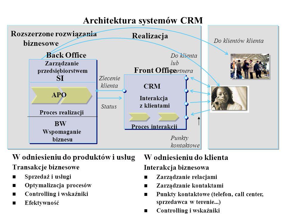 Architektura systemów CRM W odniesieniu do produktów i usług Transakcje biznesowe Sprzedaż i usługi Optymalizacja procesów Controlling i wskaźniki Efe
