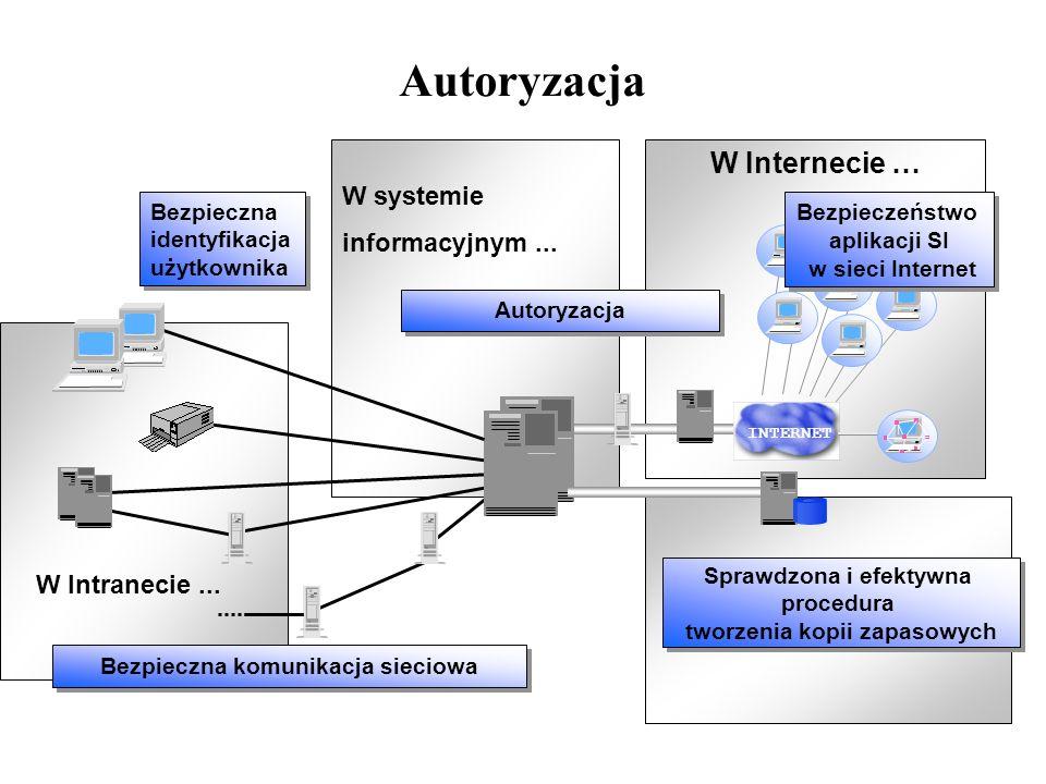 Autoryzacja W Internecie … Bezpieczna komunikacja sieciowa Sprawdzona i efektywna procedura tworzenia kopii zapasowych Autoryzacja INTERNET Bezpieczna