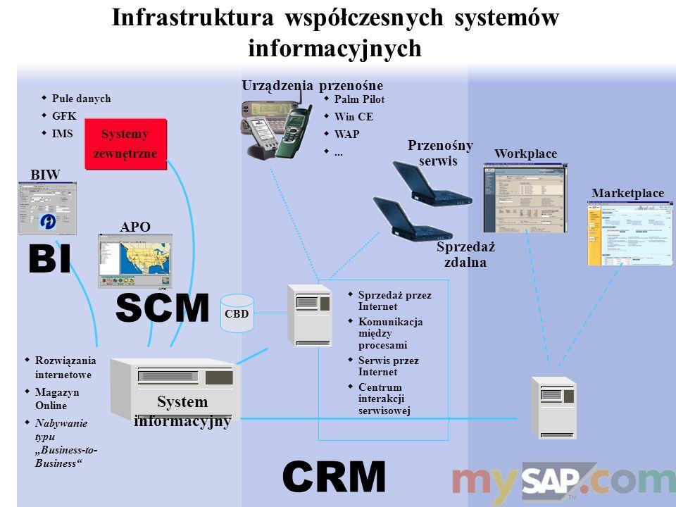 Infrastruktura współczesnych systemów informacyjnych Marketplace Workplace CRM Palm Pilot Win CE WAP... Sprzedaż zdalna Przenośny serwis Sprzedaż prze