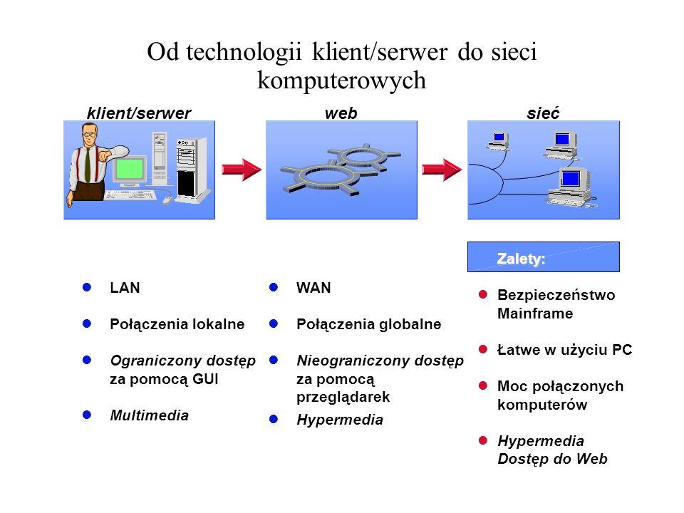 Od technologii klient/serwer do sieci komputerowych LAN Połączenia lokalne Ograniczony dostęp za pomocą GUI Multimedia klient/serwerwebsieć WAN Połącz