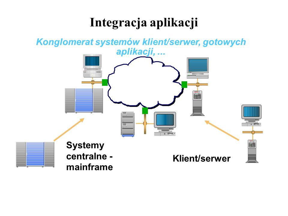 Integracja aplikacji Klient/serwer Konglomerat systemów klient/serwer, gotowych aplikacji,... Systemy centralne - mainframe