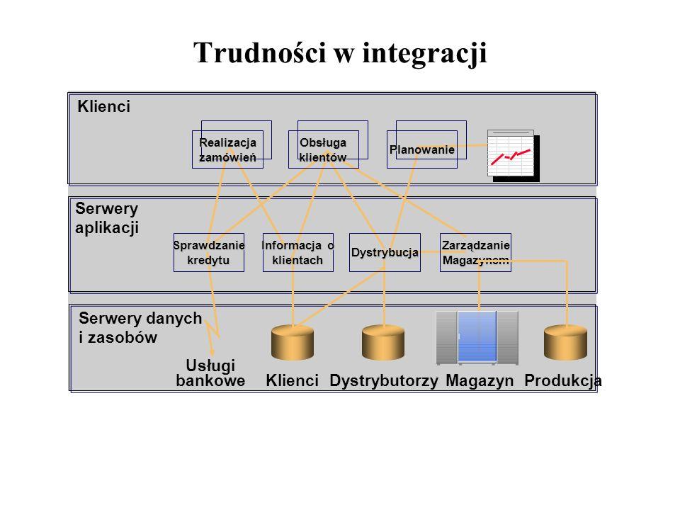 Trudności w integracji Klienci Serwery aplikacji Serwery danych i zasobów Usługi bankowe KlienciMagazyn Produkcja Informacja o klientach Dystrybutorzy