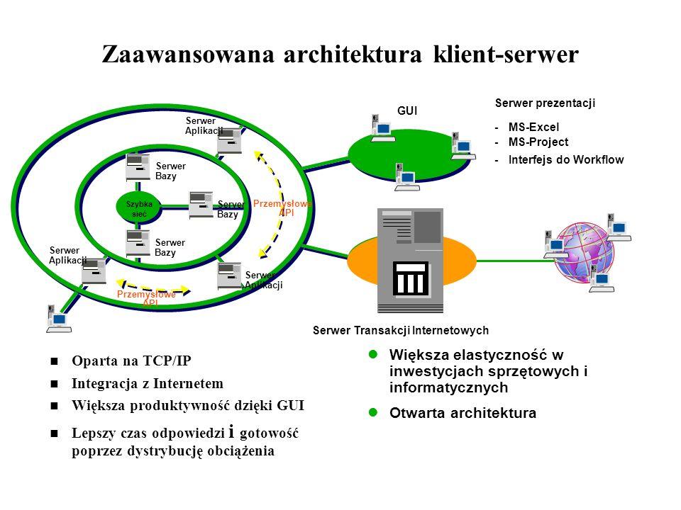 Zaawansowana architektura klient-serwer Oparta na TCP/IP Integracja z Internetem Większa produktywność dzięki GUI Lepszy czas odpowiedzi i gotowość po