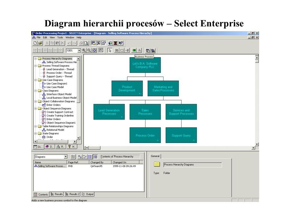 Diagram hierarchii procesów – Select Enterprise