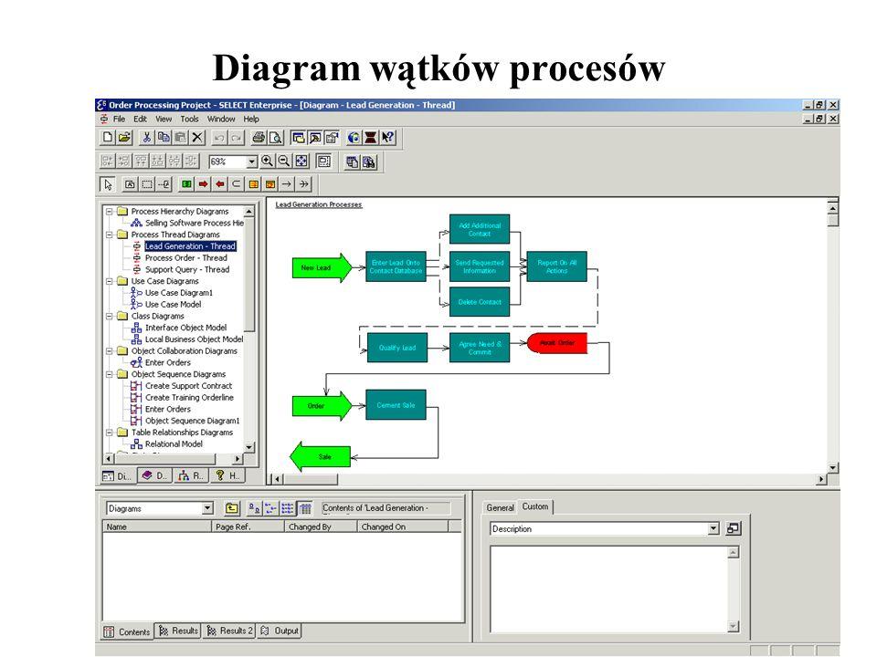 Diagram wątków procesów