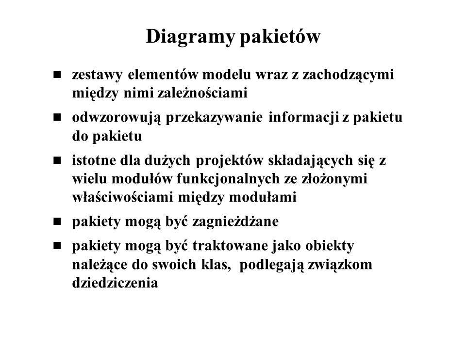 Diagramy pakietów zestawy elementów modelu wraz z zachodzącymi między nimi zależnościami odwzorowują przekazywanie informacji z pakietu do pakietu ist