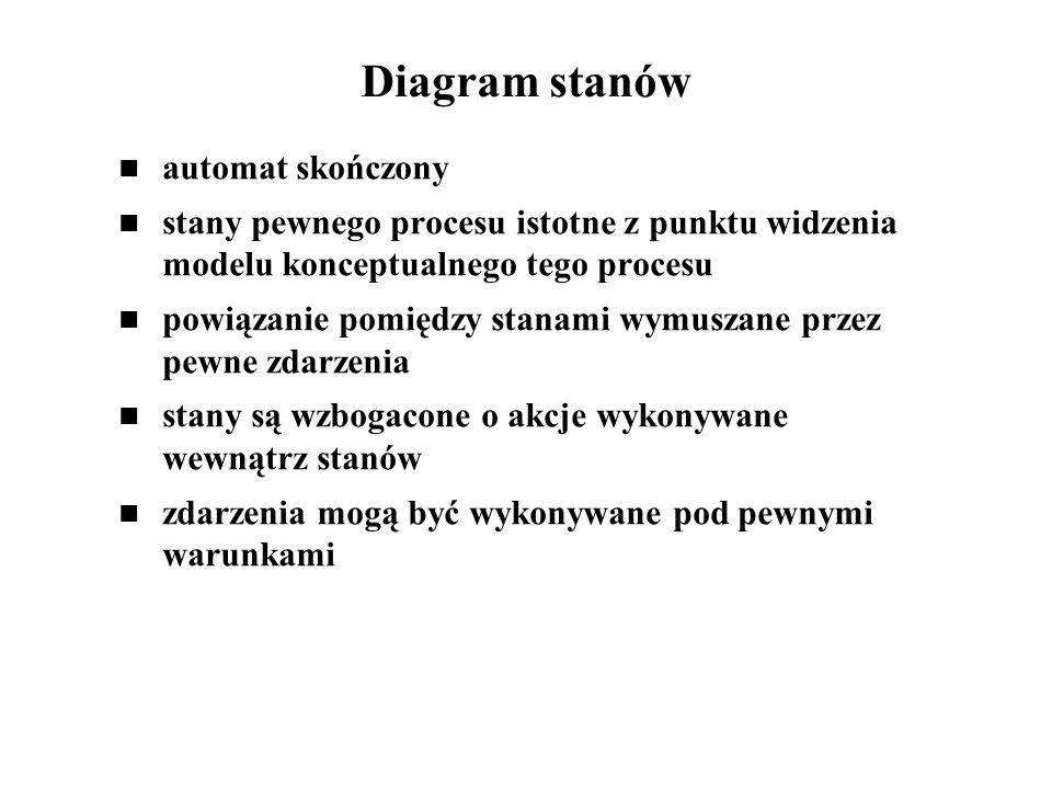 Diagram stanów automat skończony stany pewnego procesu istotne z punktu widzenia modelu konceptualnego tego procesu powiązanie pomiędzy stanami wymusz