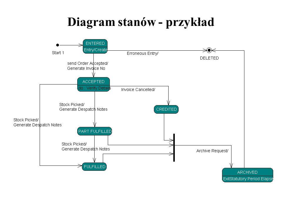 Diagram stanów - przykład
