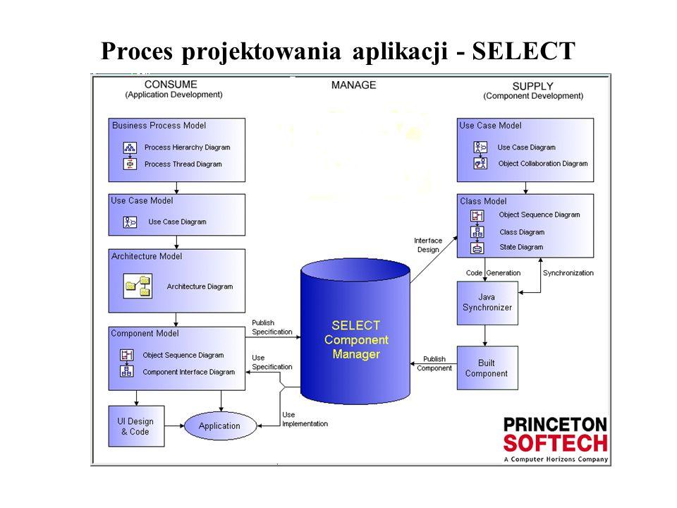 Proces projektowania aplikacji - SELECT